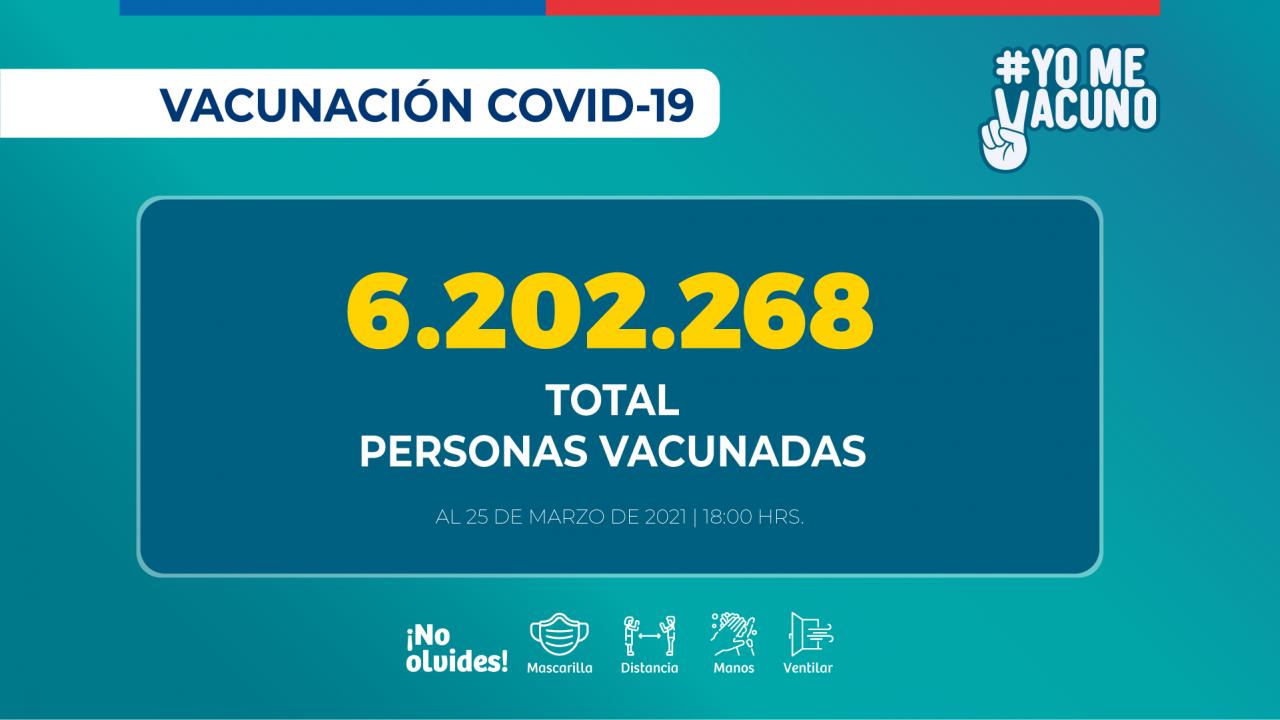 2021.03.25_REPORTE-VACUNACION-COVID_PM_Vacunados-total_2021.03.25_PM